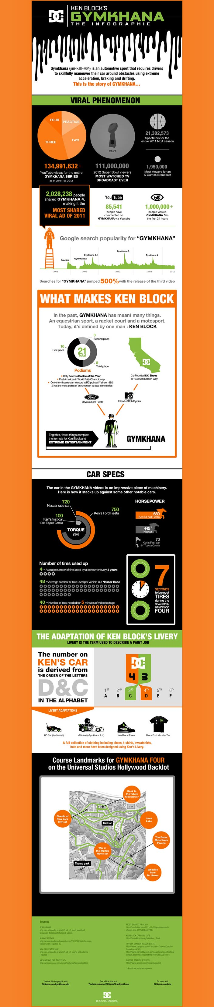dc shoes gymkhana infographic The Accidental Hero   An interview with Ken Block