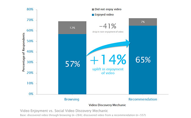 Unruly Media Social Ad Effectiveness Study