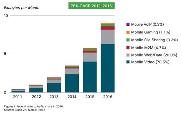 Cisco mobile usage forecast 2011-2016