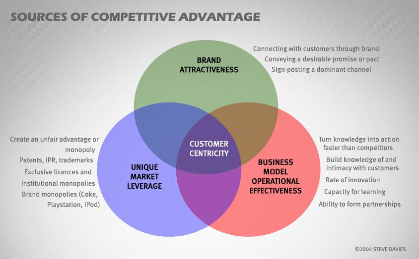 Competitive-advantage-Venn-diagram